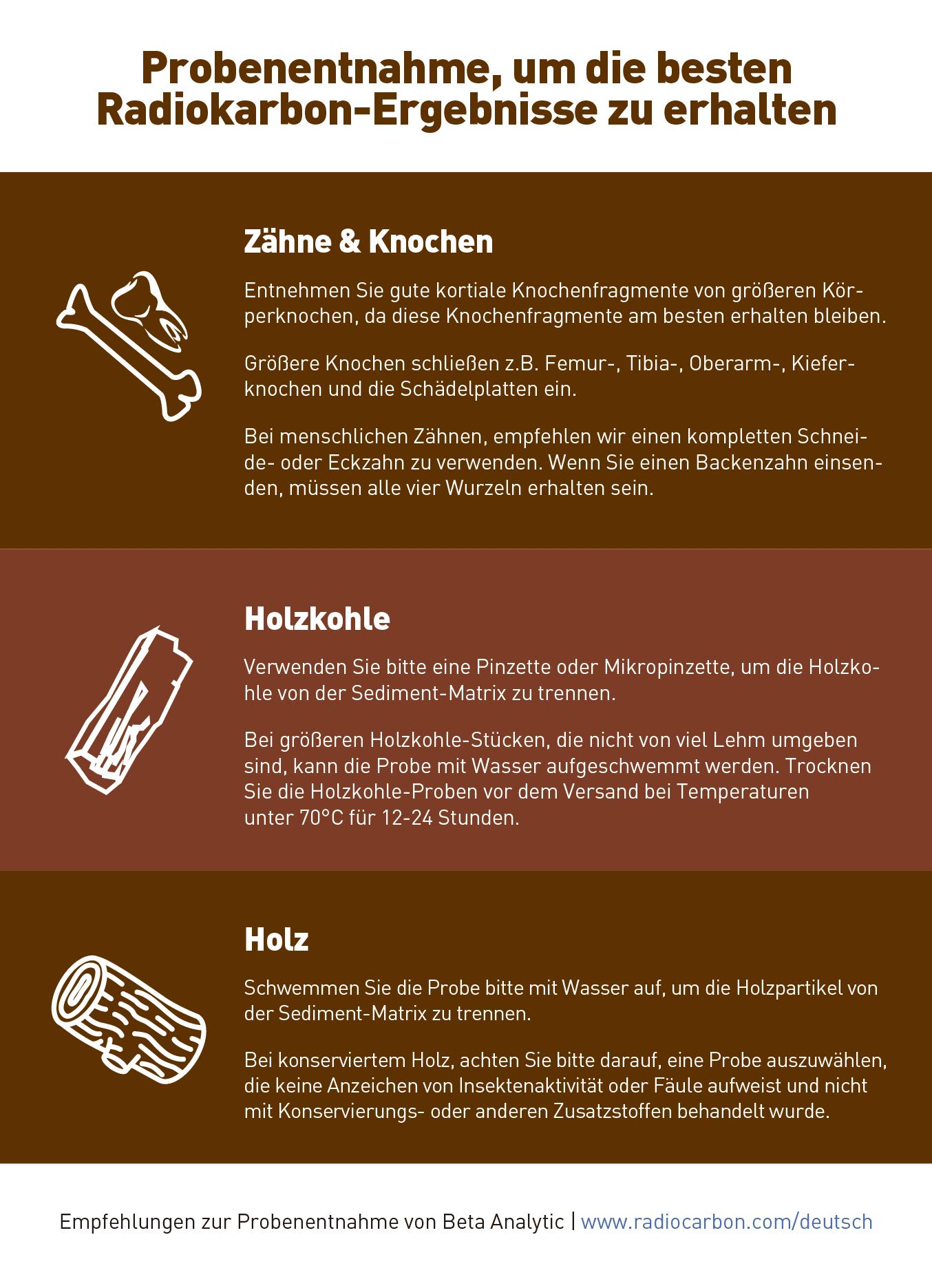 Beta Analytic Sampling Advice Deutsch