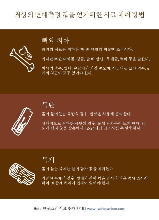 Beta Analytic Sampling Advice Korean
