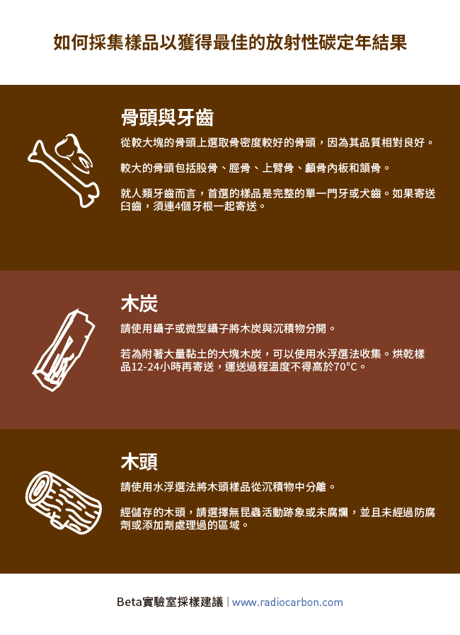 Beta Analytic Sampling Advice Traditional Chinese