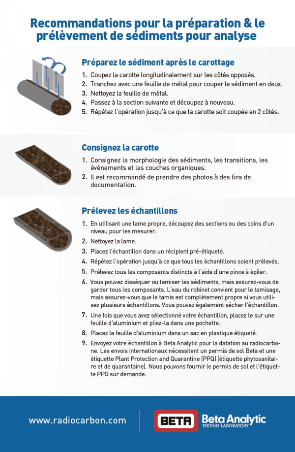 Beta Analytic Sediment Sampling Guide - French