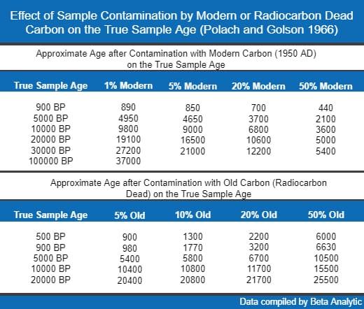 Influenza dei contaminanti sui risultati della datazione al radiocarbonio