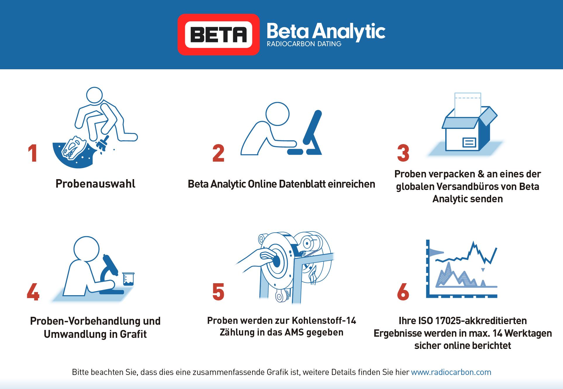 Beta Analytic Radiocarbon Dating Samples